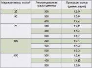 Правильный расчет расхода раствора на 1 м3 кладки из кирпича