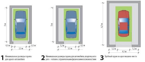 Оптимальные и стандартные размеры ворот для гаража, расчеты высоты и ширины, выбор конструкции
