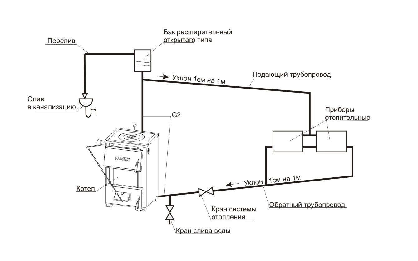 Открытая система отопления с циркуляционным насосом | всё об отоплении