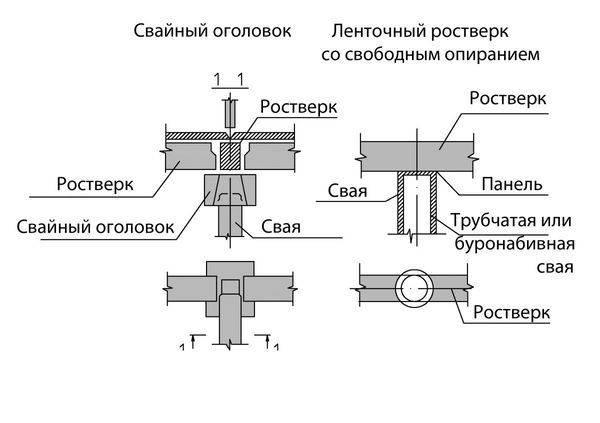 Расчет винтовых свай для фундамента: количество, нагрузка, несущая способность + пример для каркасного дома