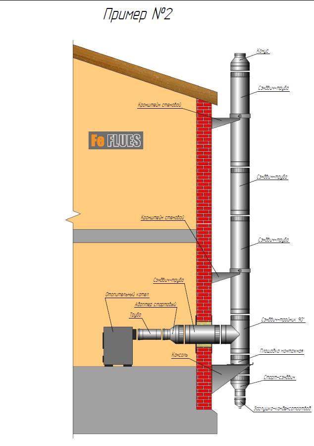 Дымоход для буржуйки в гараже: через стену и крышу, советы гуру