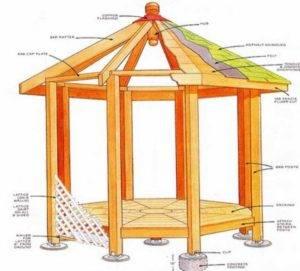 Шестигранные беседки (66 фото): шестиугольные конструкции для дачи своими руками, чертежи и размеры