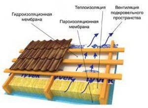 Гидроизоляция под металлочерепицу: выбор подкровельной антиконденсатной пленки и ее монтаж