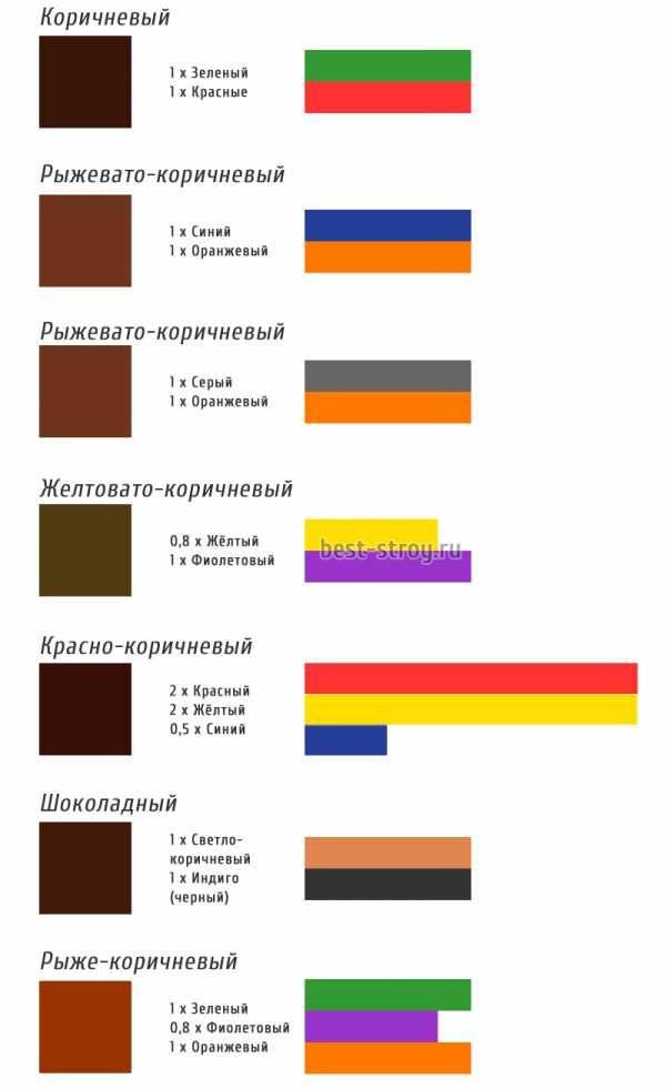 Какие получаются цвета при смешивании красок