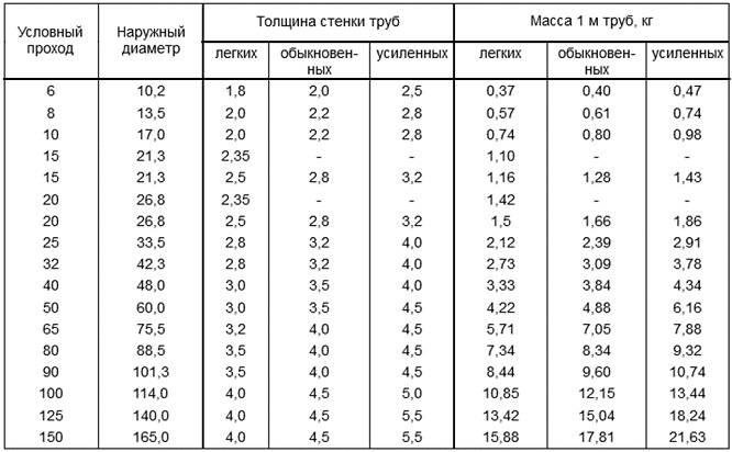 Размеры труб стальных: таблица внутренних диаметров металлических труб, основные соответствия номинального диаметра