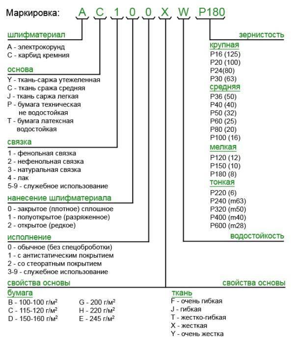 Характеристики наждачной бумаги: виды зернистости и абразива, материалы для основы, таблица маркировки