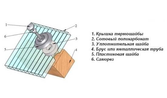 Как крепить монолитный поликарбонат к металлическому каркасу — polikarbonatstroy.ru
