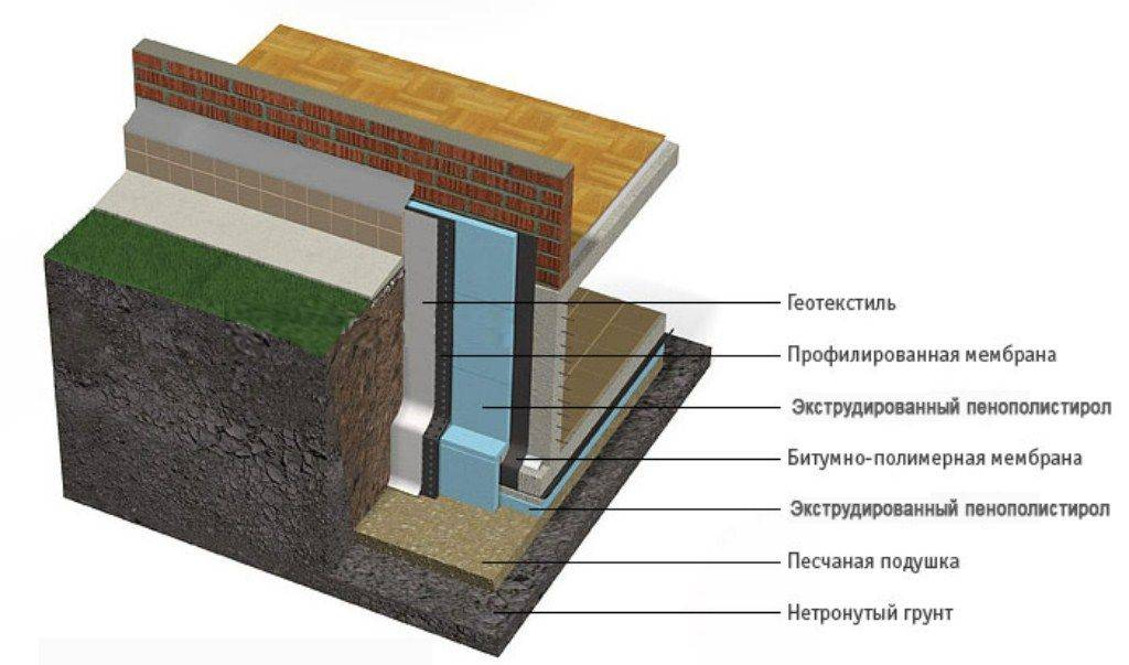Утепление фундамента дома снаружи пенополистиролом и пеноплексом своими руками