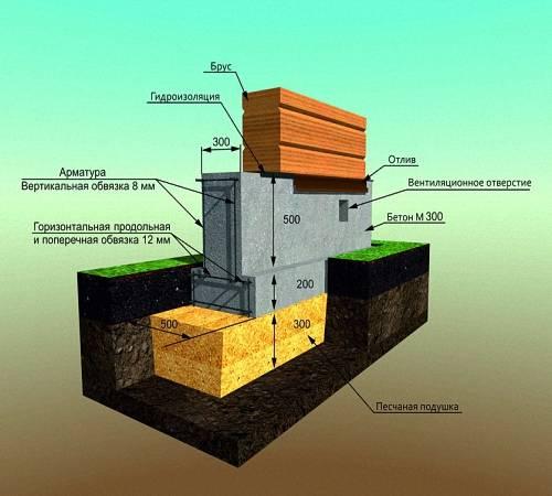 Фундамент на плывуне, какой фундамент дома построить на плывуне