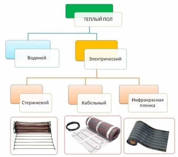 Электрический теплый пол под ковер: преимущества и популярные модели устройства