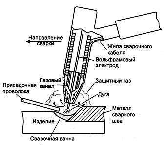 Как варить трубы отопления электросваркой: выбор электродов и несколько советов