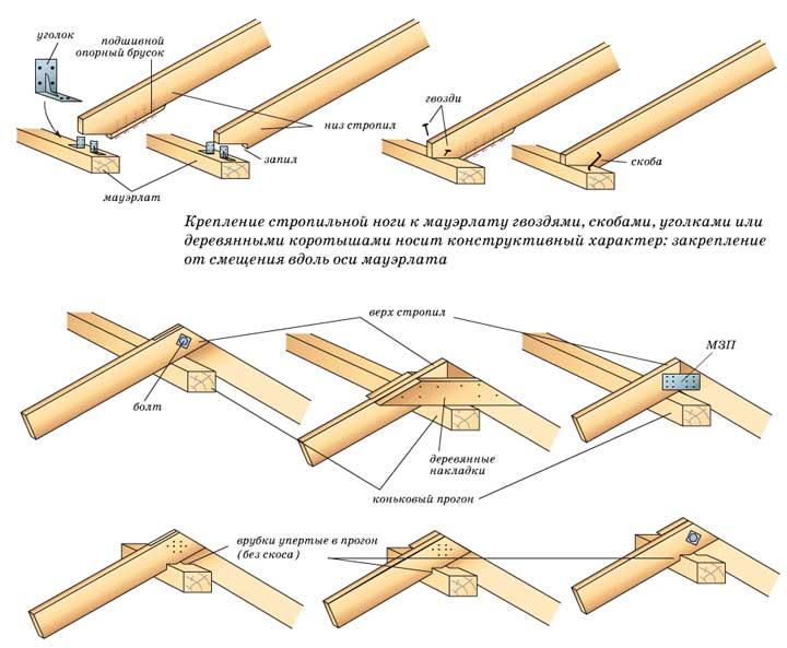Основные узлы каркасного дома и способы их обустройства