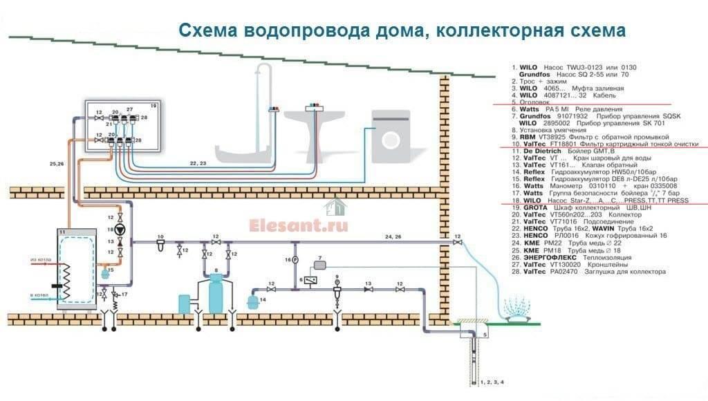 Водяное отопление частного дома своими руками: схемы трубных разводок, правила выбора оборудования