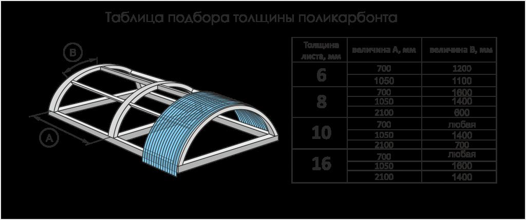 Стандартные размеры листа поликарбоната — polikarbonatstroy.ru