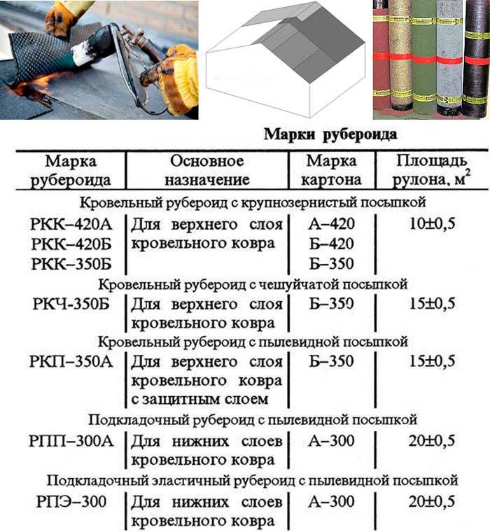 Рубероид марки рпп: рпп 200 и 300, расшифровка аббревиатуры. отличие от ркк, технические характеристики, вес рулона и размеры