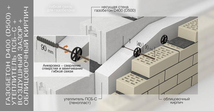 Газосиликатные блоки - состав, вес и размеры, цена за штуку, плюсы и минусы