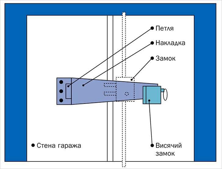 Гаражные запоры для ворот своими руками: механизмы, системы, инструкции