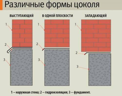 Облицовка цоколя дома - варианты отделки различными материалами