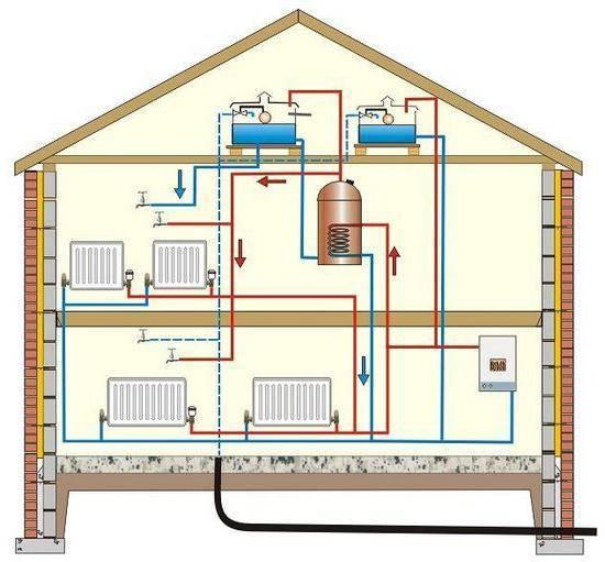 Паровое отопление дома и его отличие от водяного
