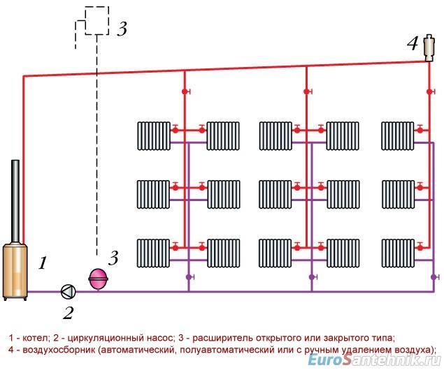 Открытая система теплоснабжения: элементы, схемы и как устроена открытая система теплоснабжения