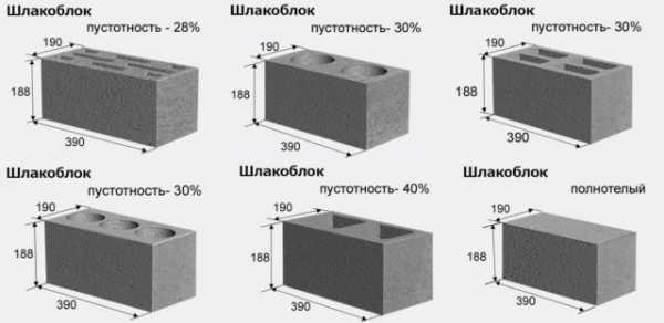 Гараж из шлакоблока: строительство своими руками и как рассчитать количество от фундамента до крыши