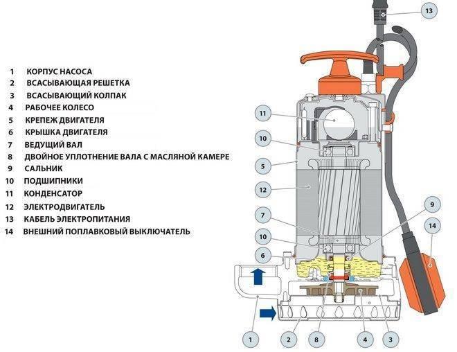 Как устроен дренажный насос с поплавком в септике для грязной воды: Выбор и Принцип действия - Обзор
