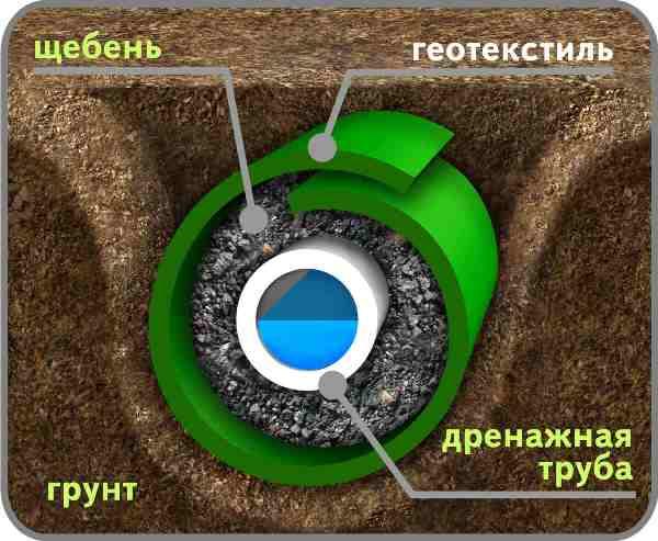 Как сделать дренаж участка своими руками на глинистых почвах: советы эксперта