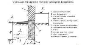 Расчёт фундамента под дом: как не запутаться в цифрах