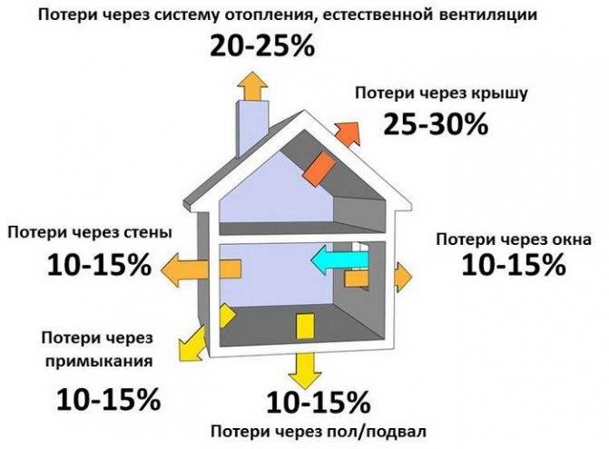 Калькулятор расчета общего объема отопительной системы дома