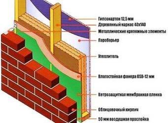 Деревянный дом обложенный кирпичом: плюсы и минусы