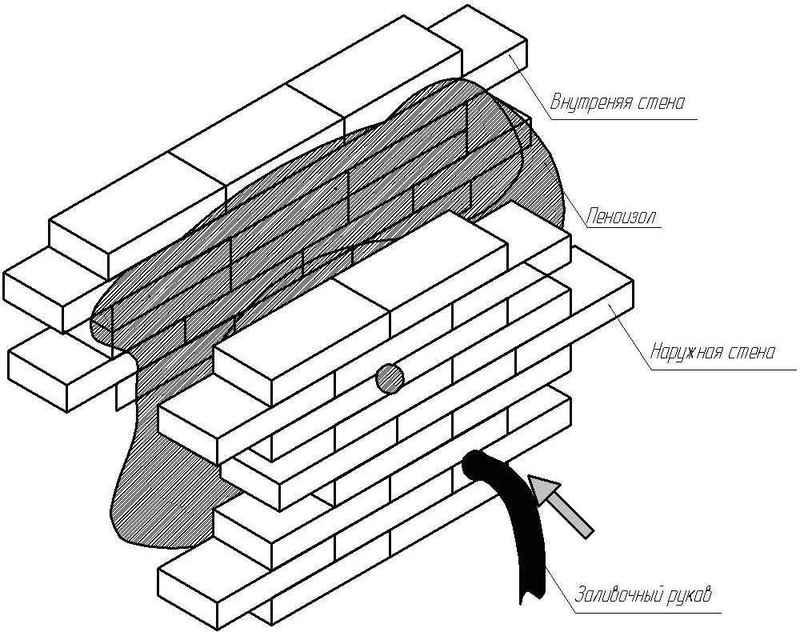 Утепление дома пеноизолом: достоинства материала как утеплителя и этапы выполнения