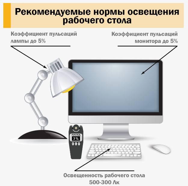 Освещение в офисе: организуем свет для острудников