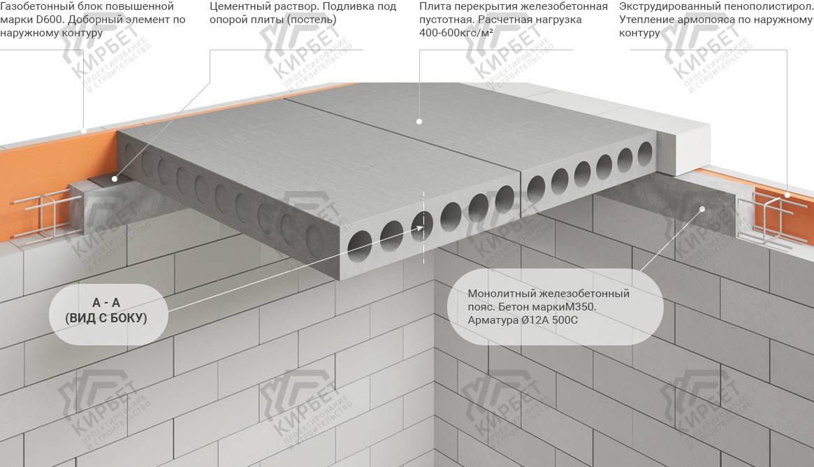 Устройство монолитных стен. технология, ее плюсы и минусы, технологическая карта