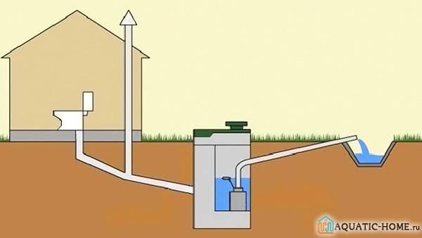 Как сделать систему вентиляции в коттедже своими руками: проекты, установки, цокольные этажи