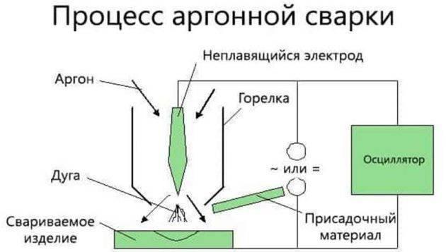 Самый простой сварочный инвертор своими руками