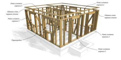Чертежи каркасных домов, как подобрать надежный и простой проект?
