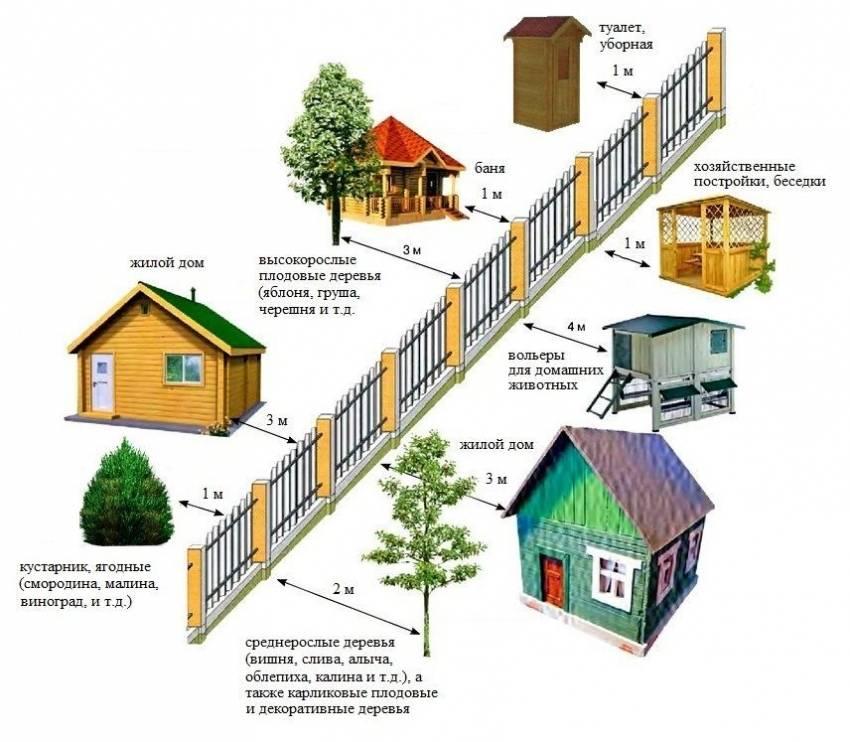 Сколько отступать от забора при строительстве дачного дома в – минимальные отступы от границ земельного участка в СНТ
