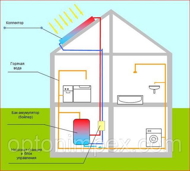 Солнечный водонагреватель - цена на коллекторы отопления в россии и других странах