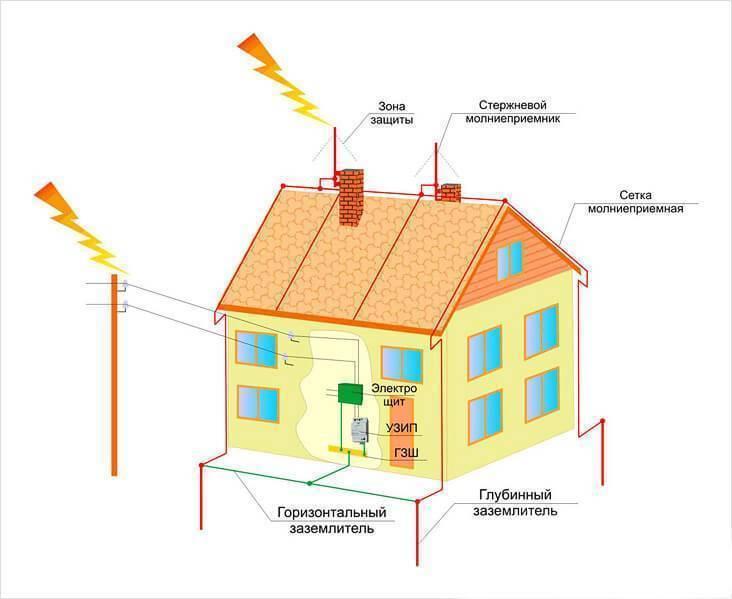 Электропроводка на даче: изготовление своими руками