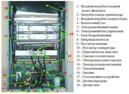Устройство газовой колонки - схемы, причины поломок и видео руководство по ремонту