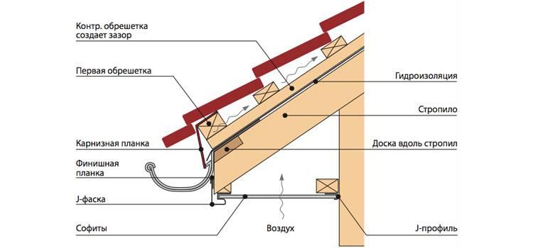 Как обшить дом сайдингом своими руками - пошаговая инструкция с фото