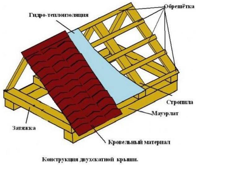 Стропила для двухскатной крыши своими руками: проектирование и монтаж
