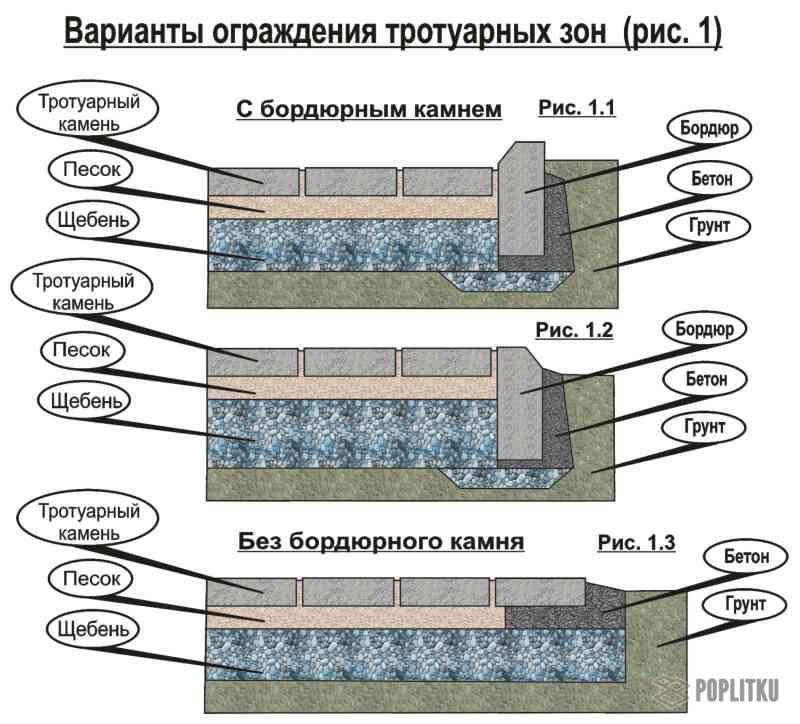 Укладка тротуарной плитки на бетонное основание: технология