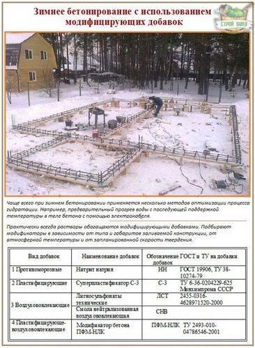 Зимний бетон: особенности бетонирования в зимний период