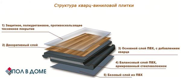 Как укладывать кварц-виниловый ламинат замковый