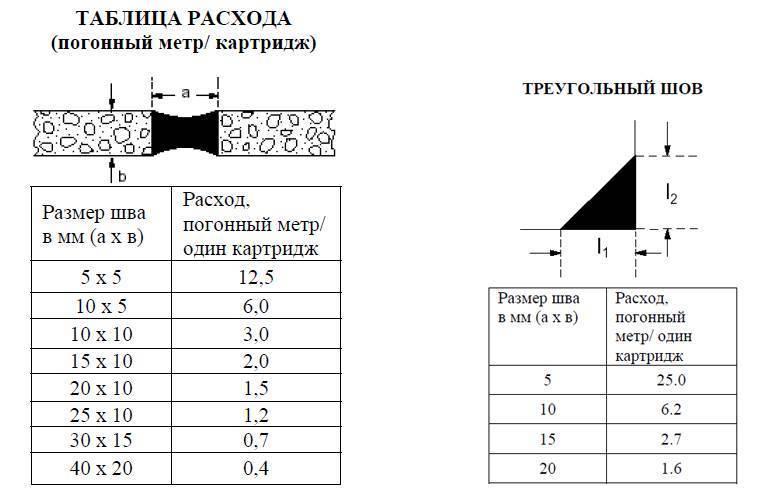 Расход герметика силиконового на 1 м шва: таблица, как посчитать, калькулятор онлайн