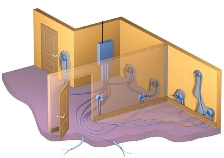 Простое Электрическое отопление частного дома: Виды и их плюсы и минусы - лучшие варианты