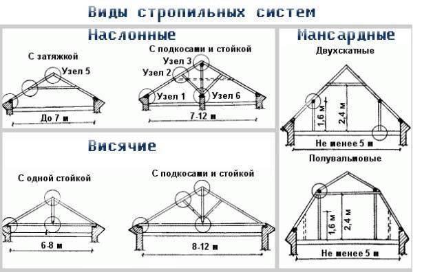 Двускатная крыша своими руками: устройство, виды стропильных систем, фото