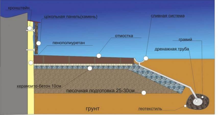 Утепление стен пенополиуретаном (ппу) снаружи и изнутри дома своими руками - подробно и по шагам