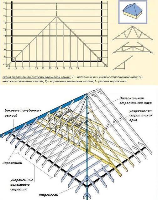 Виды и схемы стропильных систем: обзор и рекомендации для монтажа стропильной системы крыши